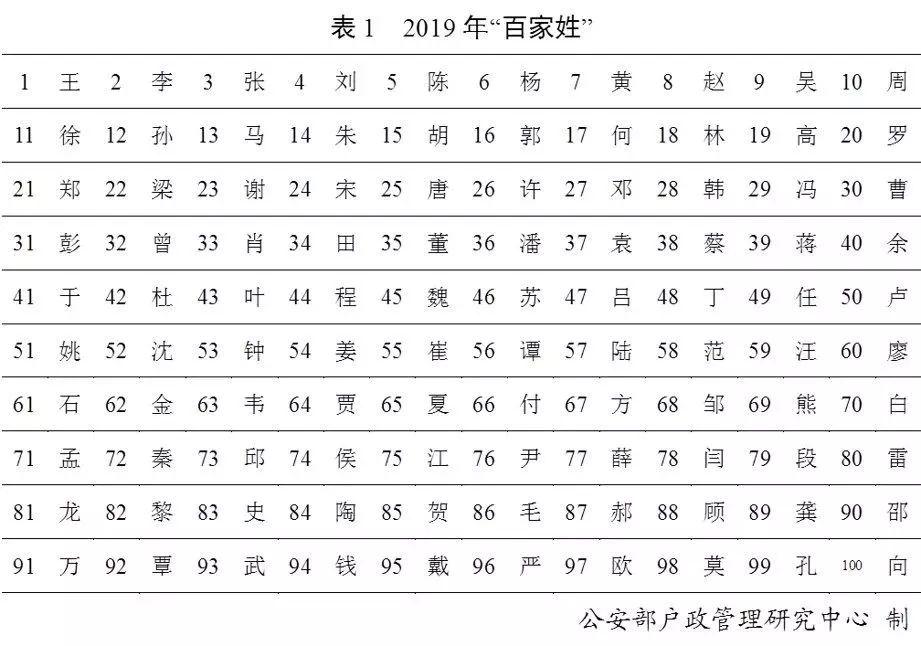 2019姓氏排行_2019年百家姓排名公布 2019年百家姓排名最多的姓氏是什么