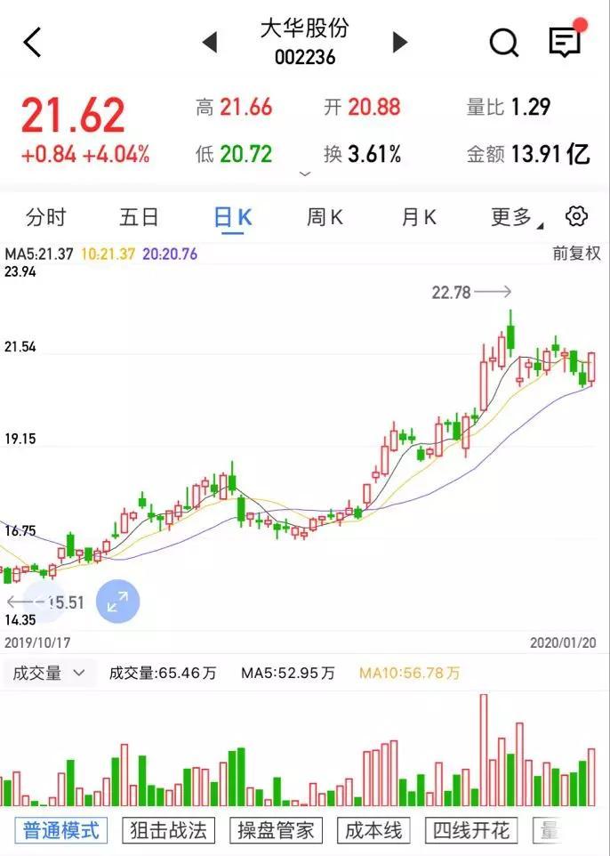 【上海汇正财经】【个股精评】大华股份/亿纬锂能/中京电子