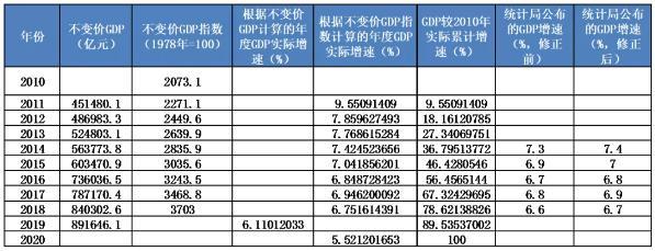 """邓海清:GDP全面超预期上修 货币""""大宽松""""必要性降低"""