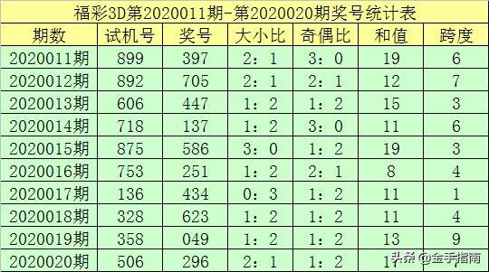 钟天福彩3D第2020021期:跨度一码参考4,必杀一码4