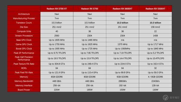 AMD RADEON RX 5600XT 首测:这个显卡有点香