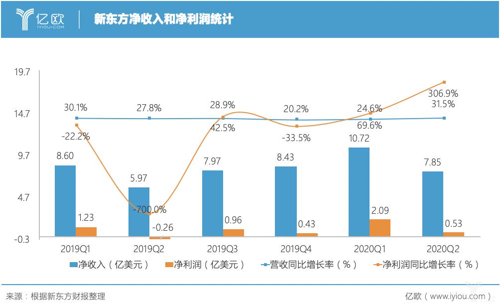 經營利潤率從-2.5%升至4.7%,新東方Q2凈收入7.85億美元|億歐讀財報
