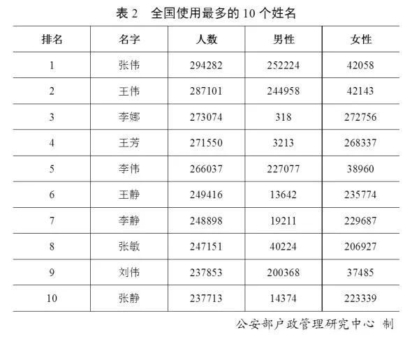 宣姓全国人口_人口普查
