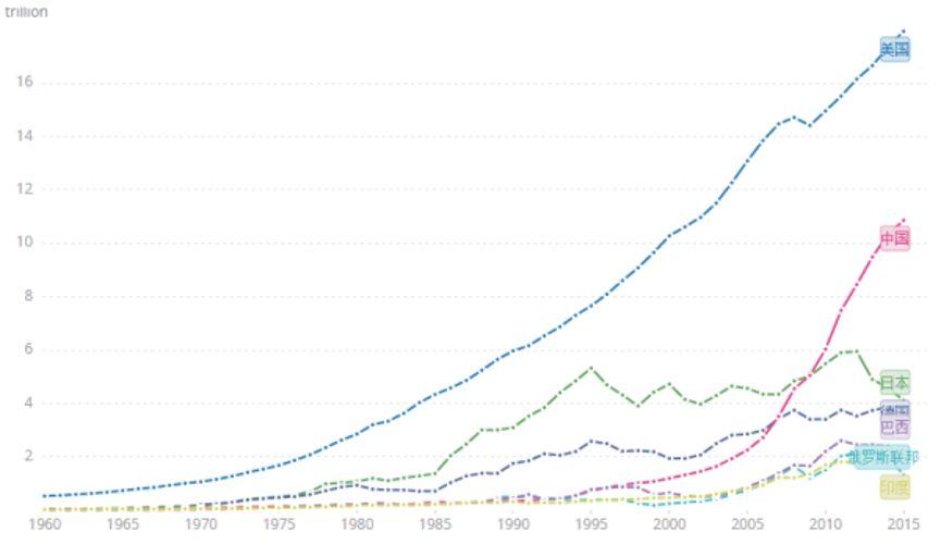 世界各国人均gdp_世界各国人均gdp排名