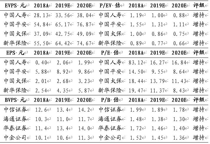 【国君非银】非银金融板块Q4继续被减配,继续看好龙头投资机会 -2019Q4基金持仓分析