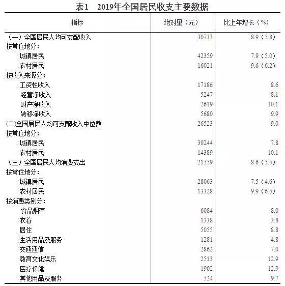 天津市人均收入_天津市地图