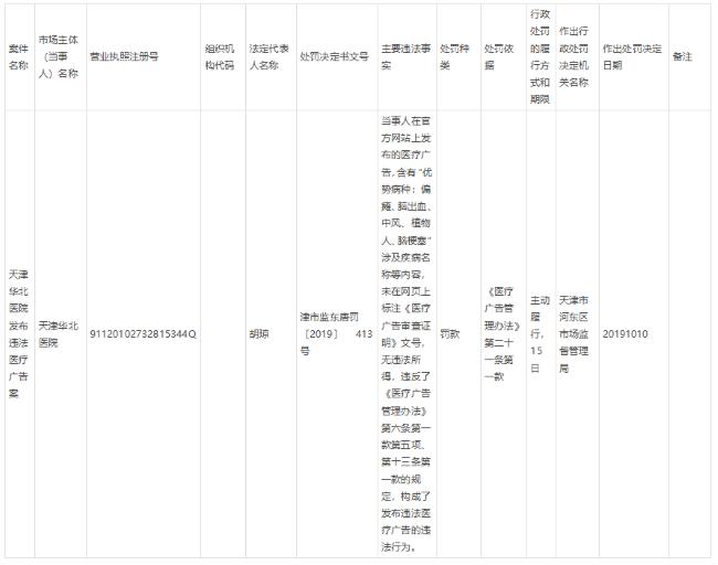 诺贝尔瓷抛砖天津华北医院发布违法医疗广告 被