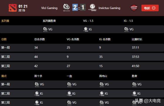 莱比锡Major胜者组:西恩内战VG技高一筹,2-1击败IG锁定前六