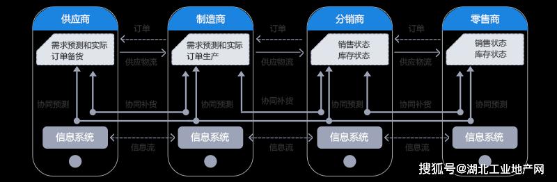 武汉产业B2B供应链电商解决方案(B2B+ERP)整合供应链资源
