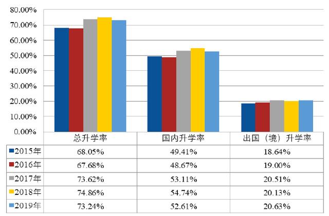 就业丨北航2019届就业质量报告,本科就业率95%