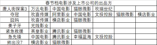 """预售4亿的春节档遭遇""""疫情""""黑天鹅 光线"""