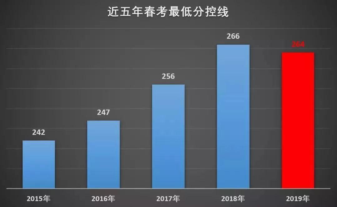 春考成绩全市精准排位图&2020招生计划表新鲜出炉!