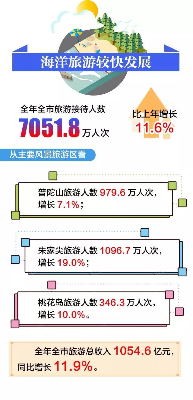 舟山gdp 2020_舟山gdp树状图