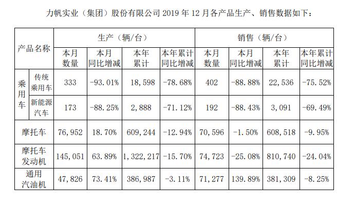 力帆股份2019年预亏损50亿元:超过去9年净利润之和,乘用车销量连降6年