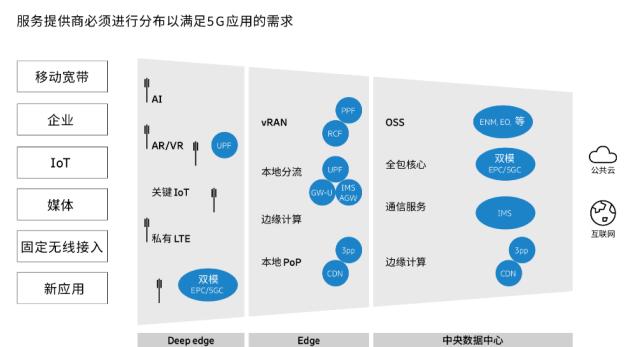 原创             分布式技术与边缘计算,为何成为5G时代运营商致胜关键?