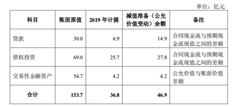 安信信托2019年预亏30-35亿元,股票或被实施退市风险警示