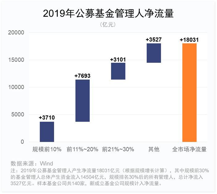 2019基金公司排行榜_2019年基金公司规模排行
