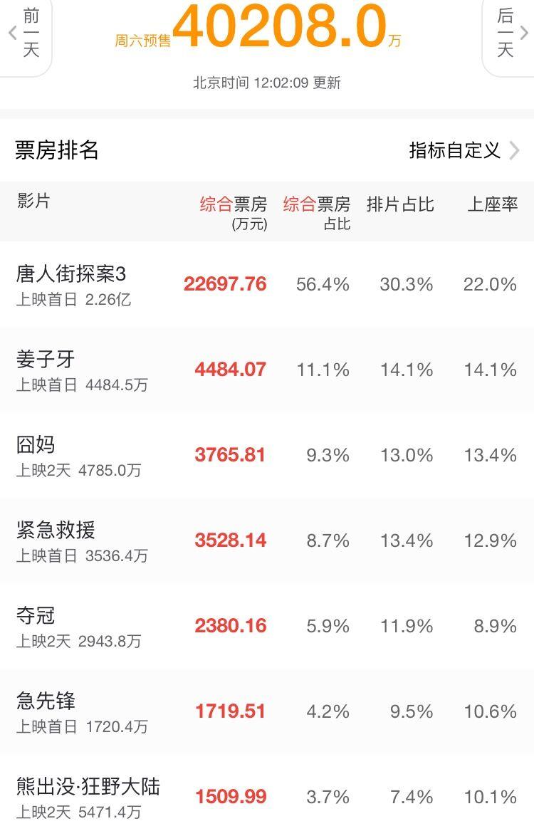 预售票房已经停滞不前,春节档能不能改档,或改网络上映?