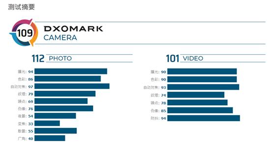 原创             iphone11相机DxO得分公布 109分追平华为P20 Pro 不及小米9