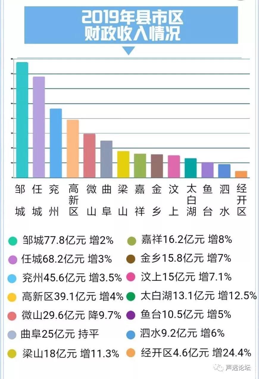 金乡gdp_重磅 金乡在省内GDP排名出炉啦,快看哪里最富