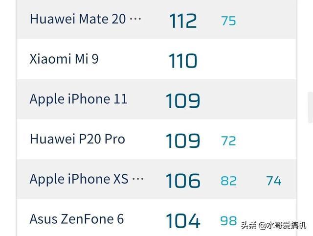 iPhone11拍照得分109,两年前华为P20Pro的水平?