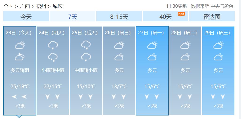 """@梧州人,春节天气将上演""""过山车"""",大年初一或迎降温降雨"""