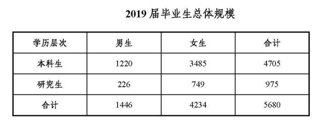 广外2019届本科毕业生平均月薪7974.94元