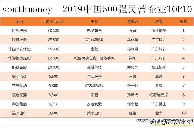 2019年民营企业排行_2019年广西民营企业100强排行榜