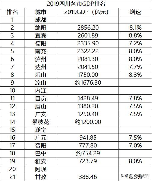 四川2019年gdp排名多少_陕西西安与四川成都的2019年GDP出炉,两大城市成绩如何