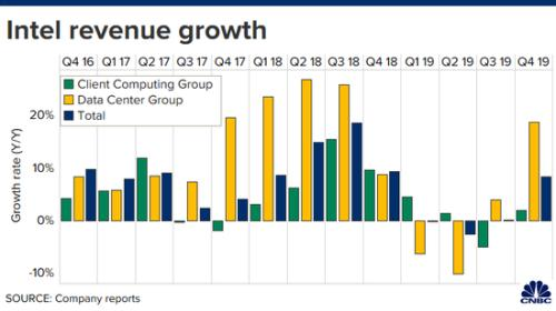 英特尔四季度财报超预期 股价盘后大涨7%