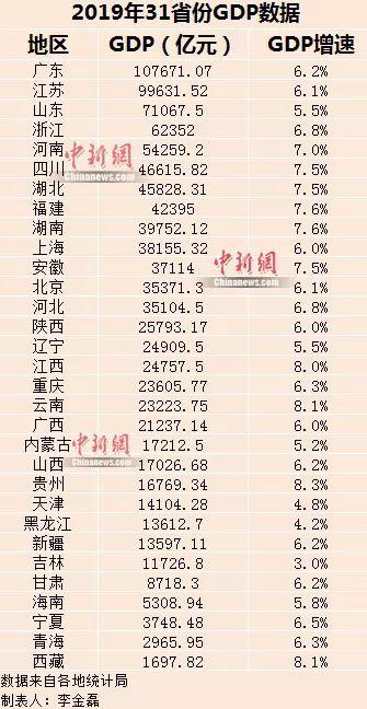 2019年广东江苏的经济总量_2019年江苏高考地理