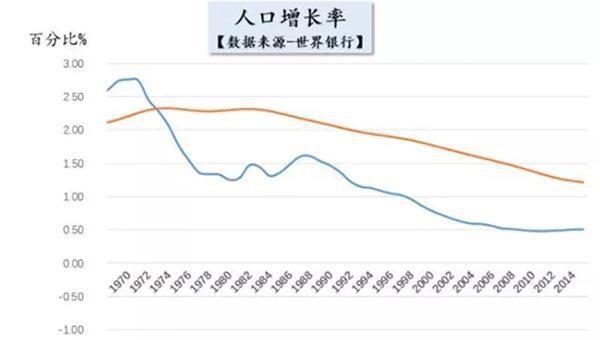 中国人口出生_中国人口出生率创新低意味着什么?人口红利是否会消失?