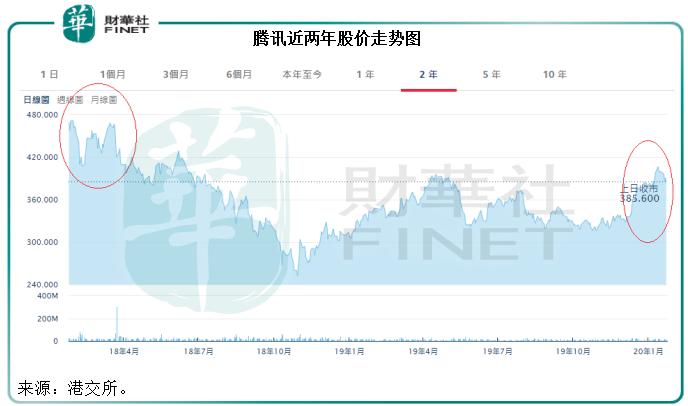 腾讯:大股东接连减持是否意味着大限已至?