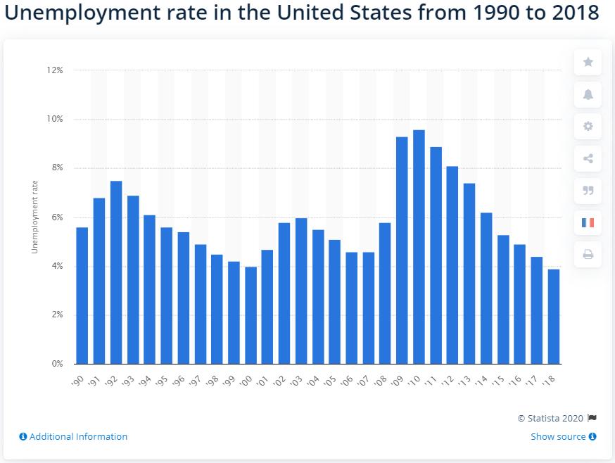 Payscal發布美國2019-2020就業趨勢發展報告,這些行業前景堪憂!