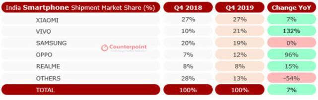 原创             三星对上中国手机似乎必败,它在印度市场已跌至第四