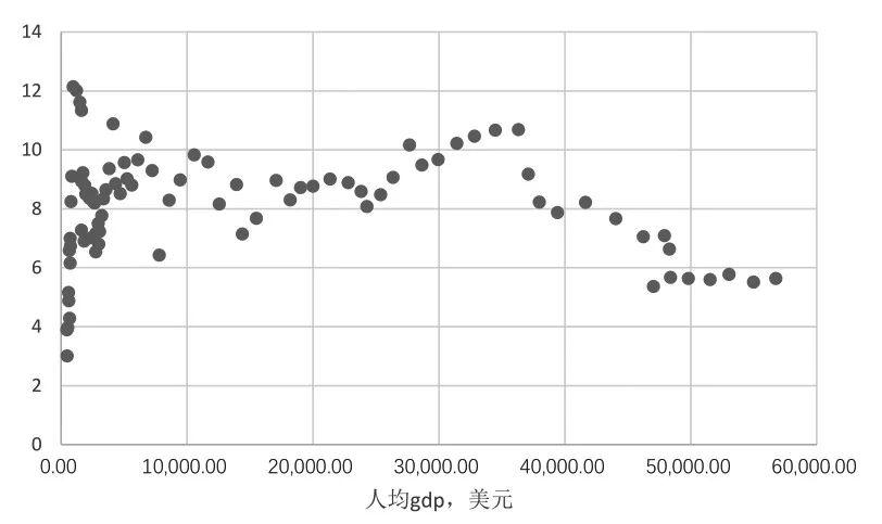 中国人均gdp美元_中国人均gdp2020年