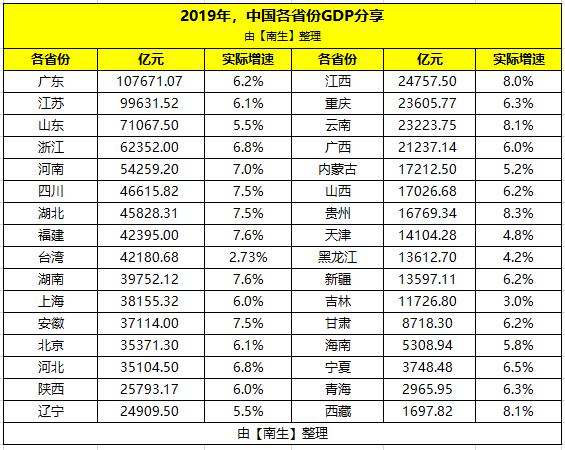 2019台湾的gdp_2019台湾月工资收入 人均GDP比内地高吗