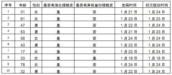 北京证实3名医生感染