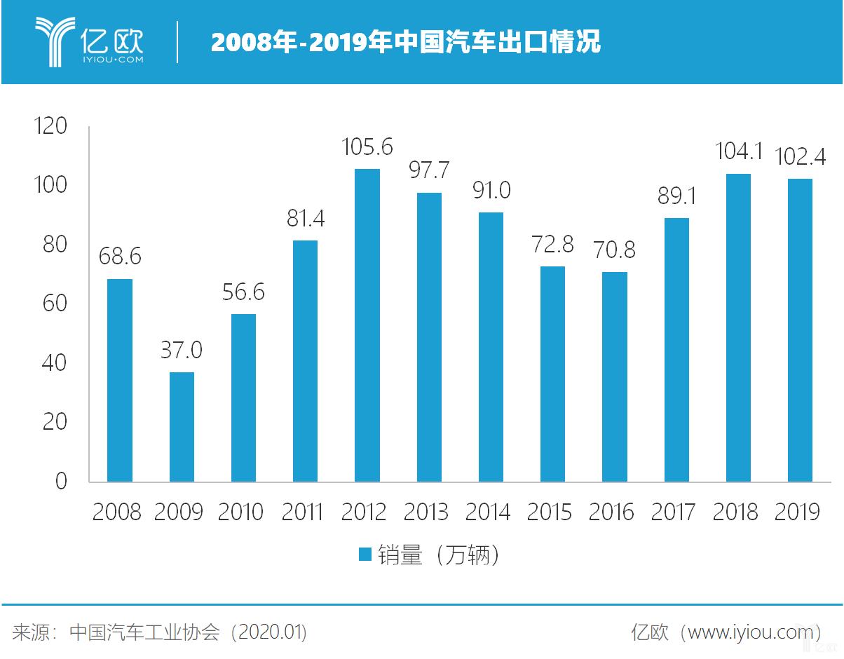 中国车企出海:为何百万销量难以突破?