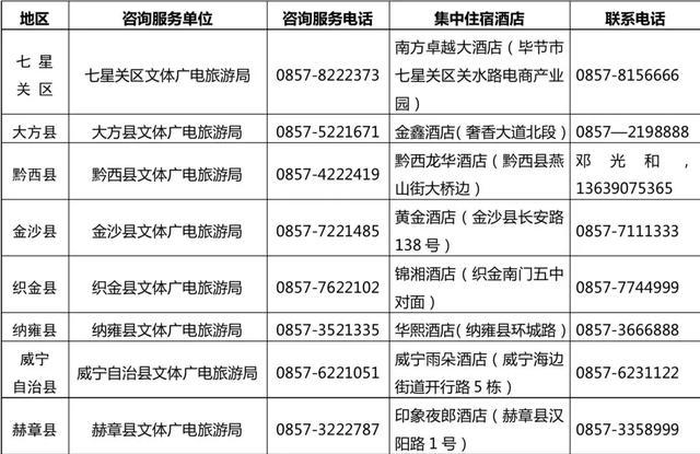 毕节市文化广电旅游局关于妥善安置疫区滞留在毕游客的通告