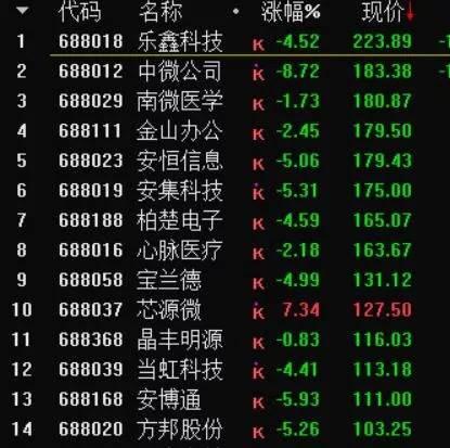 谁涨幅最高?谁盈利最多?科创板10项记录大盘点
