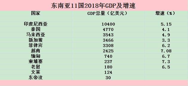 东南亚gdp超欧洲_2027年亚洲城市GDP总和将超过北美和欧洲城市GDP之和
