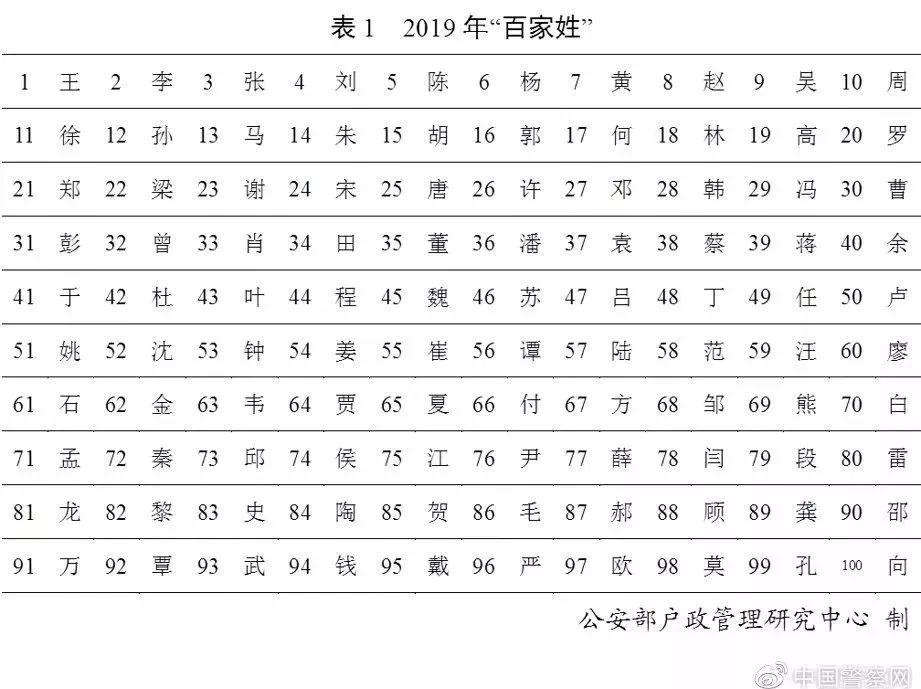 2019年姓氏排行_2019年百家姓排名公布 2019年百家姓排名最多的姓氏是什么