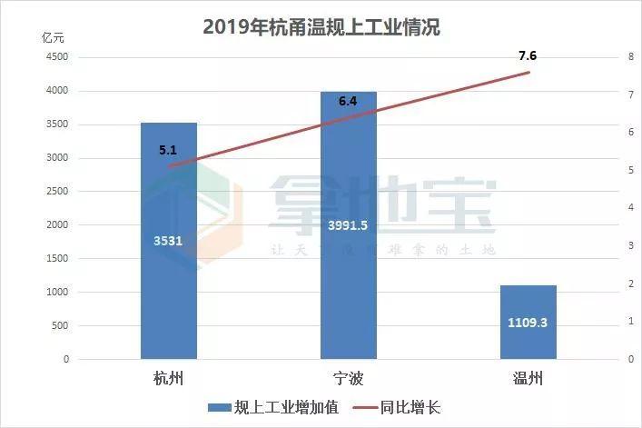 杭州人均gdp_杭州gdp和香港