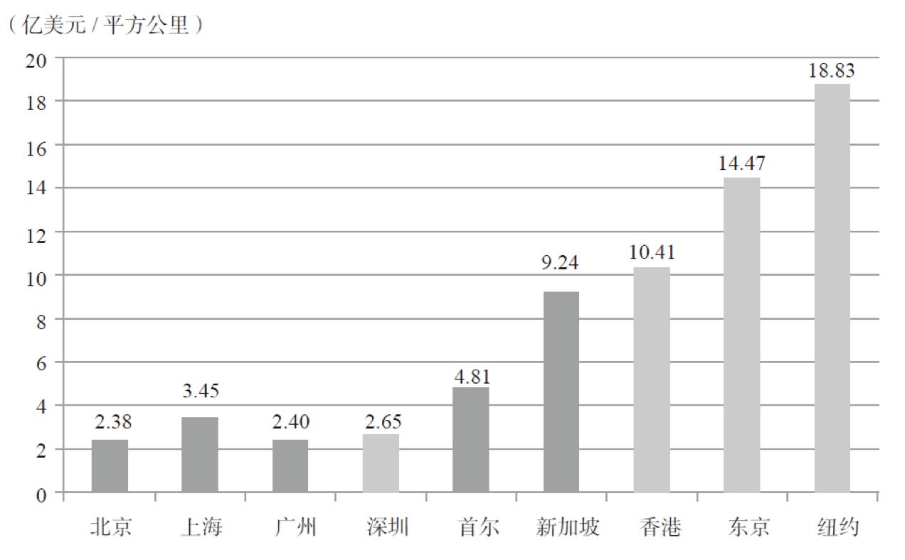 北京人口和经济总量_北京人口分布图