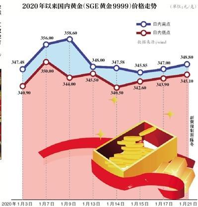 春节购金指南:黄金怎么投资更划算?