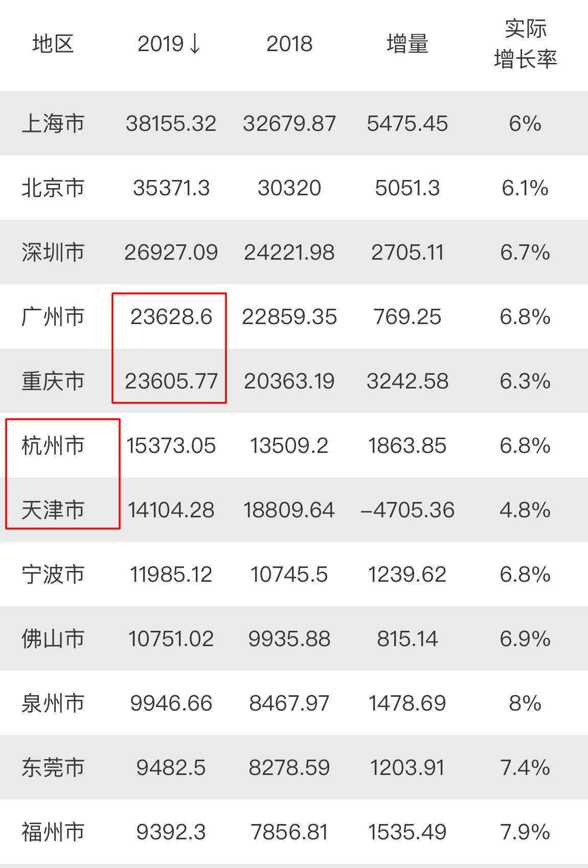 2019全国gdp [2019年广州GDP以微弱优势领先重庆,那2020年重庆有可能反超吗?]