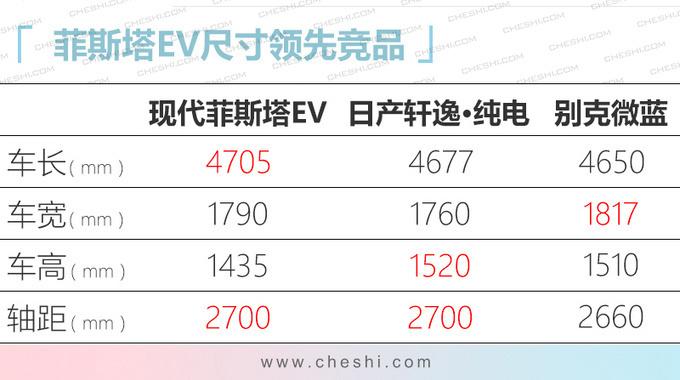 北京现代菲斯塔纯电动 2月18日上市续航490km