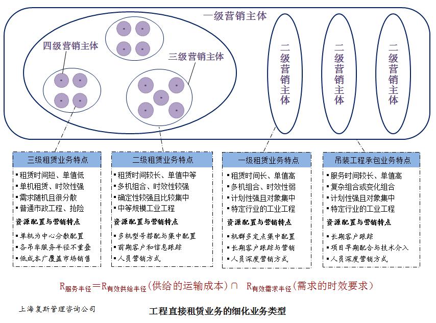 【业务细分,如何影响市场营销体系优化?】业务体系是什么