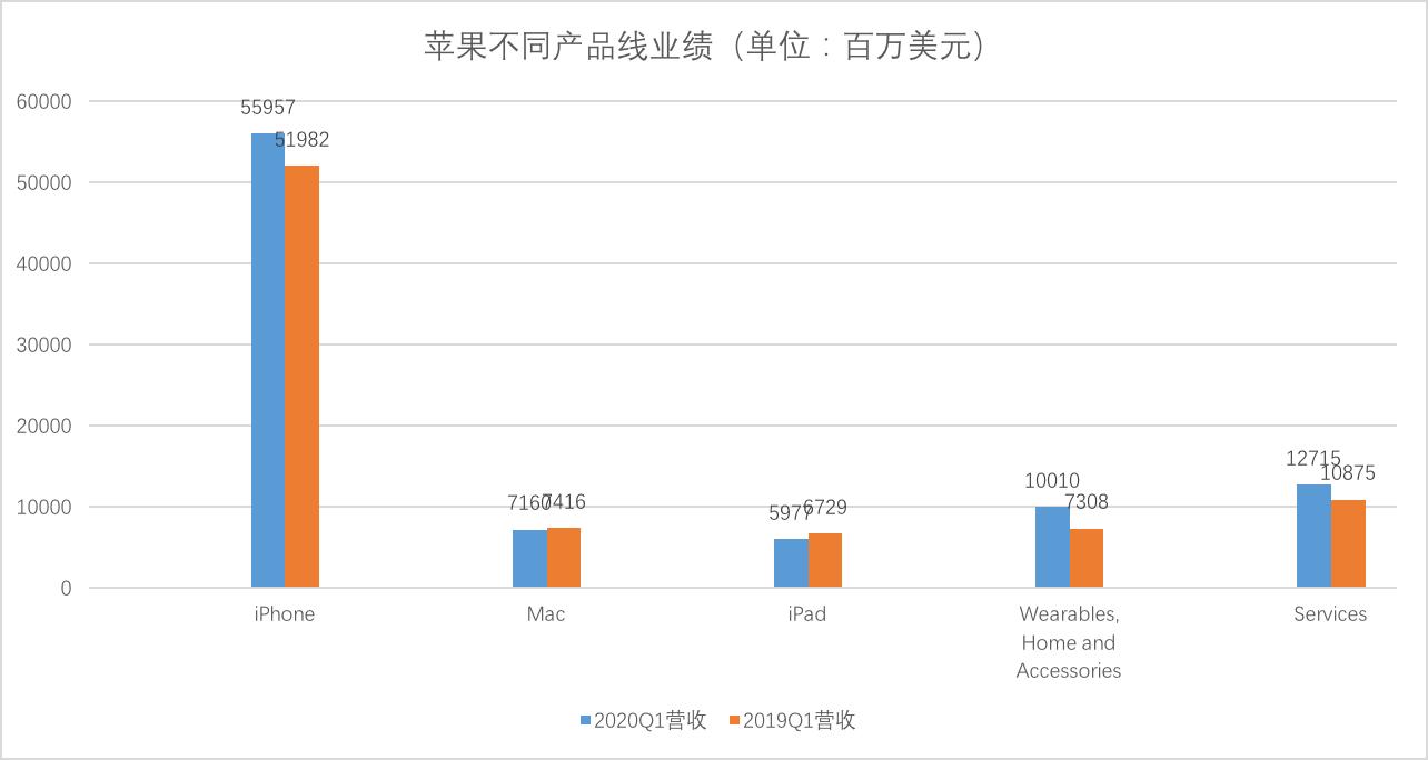 业绩快报 | 苹果营收、利润创新高,大中华区恢复增长 中国一重业绩